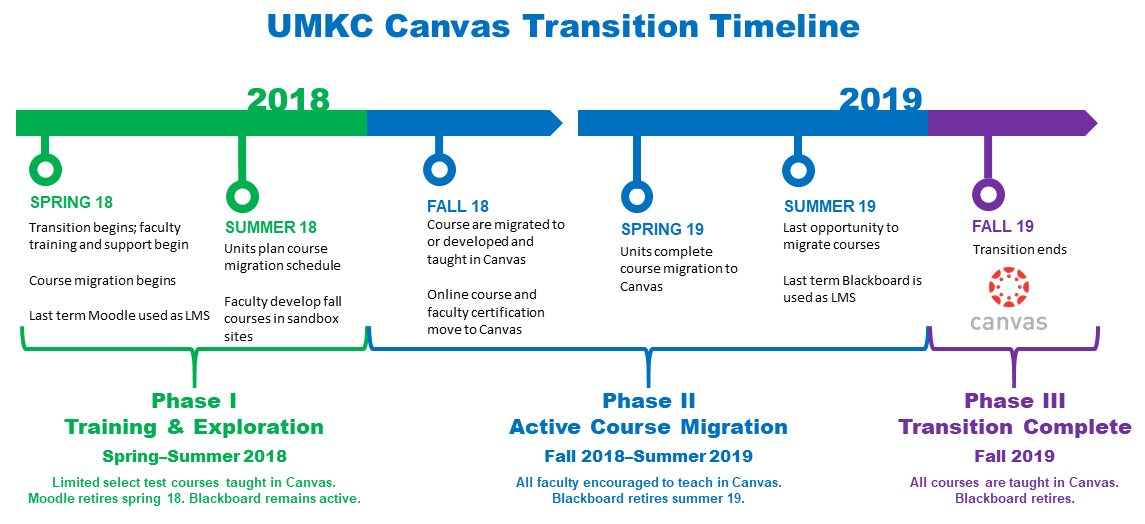 Graphical timeline of canvas transition